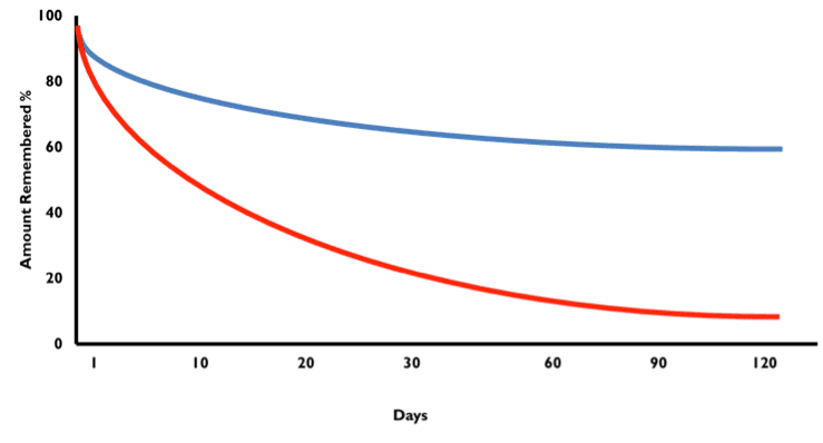 Graph showing the amount remembered vs the number of training daysdays