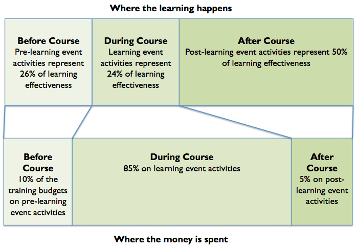text map of Where learning happens during a course