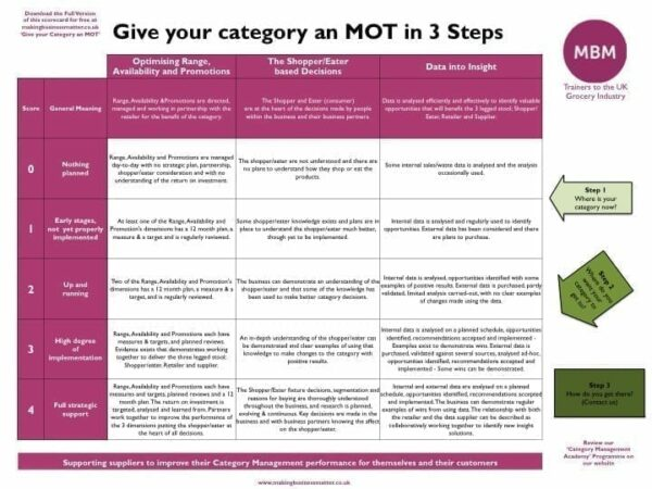 MBM - Give your category an MOT in 3 steps
