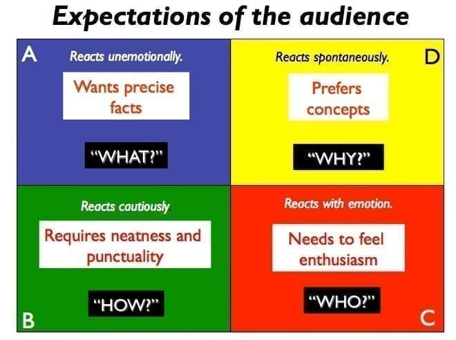 What, why,how , and who that the audience expects in a presentation