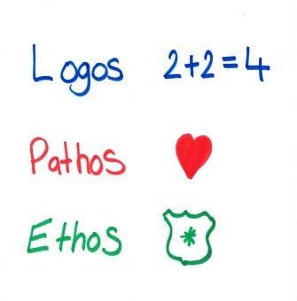 Logos, Pathos & Ethos, the three means o of persuasion