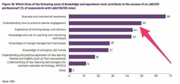 Bar graph visualising how areas of knowledge and experience add to the success of an L&D/OD professional?