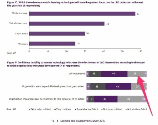 Graph showing how learning technologies impact L&D