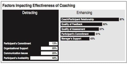 A graph showing Factors Impacting Effectiveness of Coaching