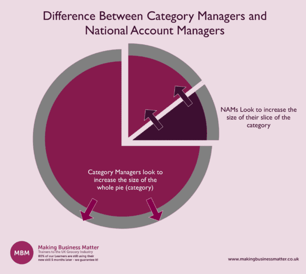 NAMS vs Category Managers, What is Category Management?