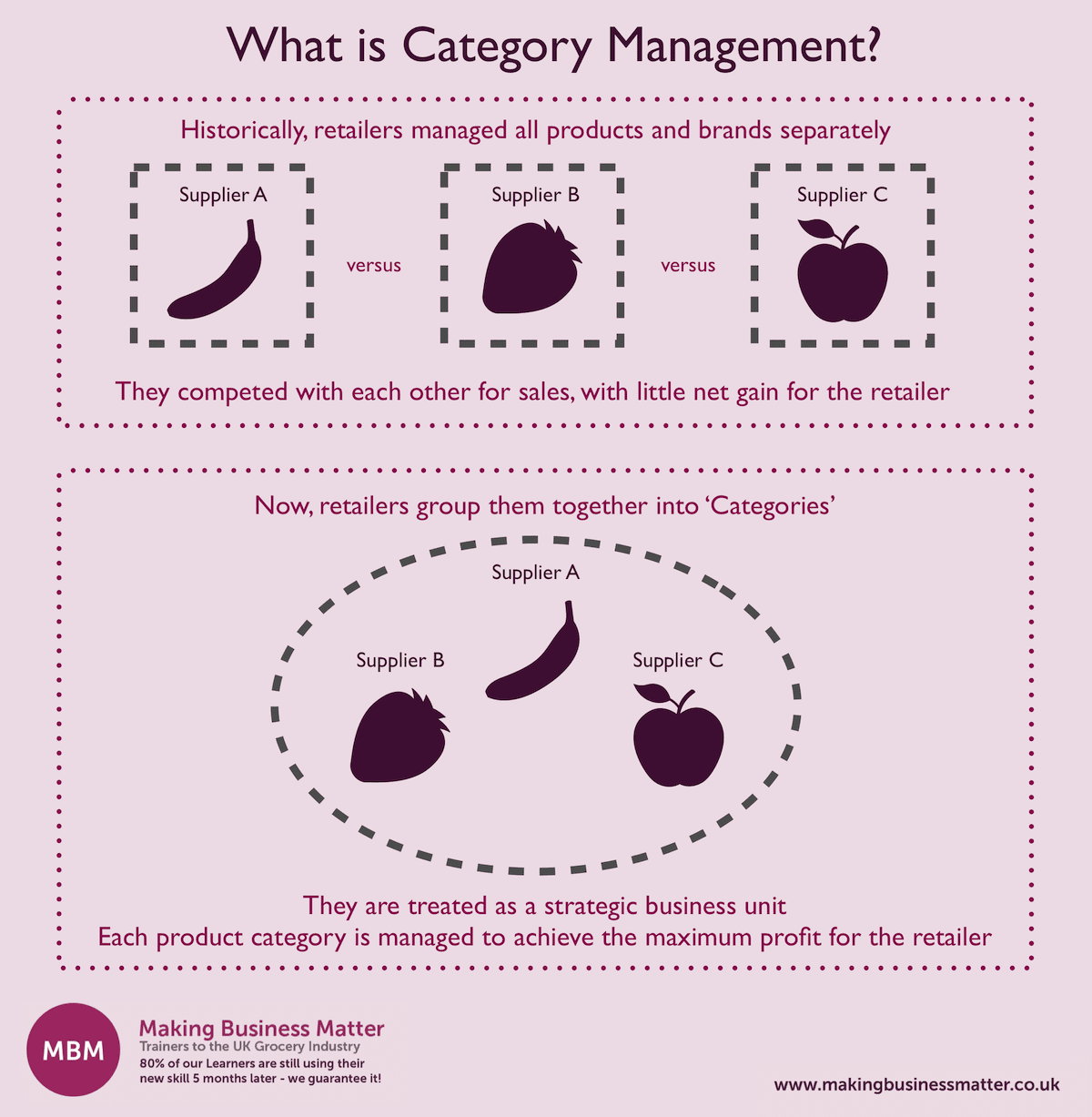 MBM infographic titled What is Category Management?