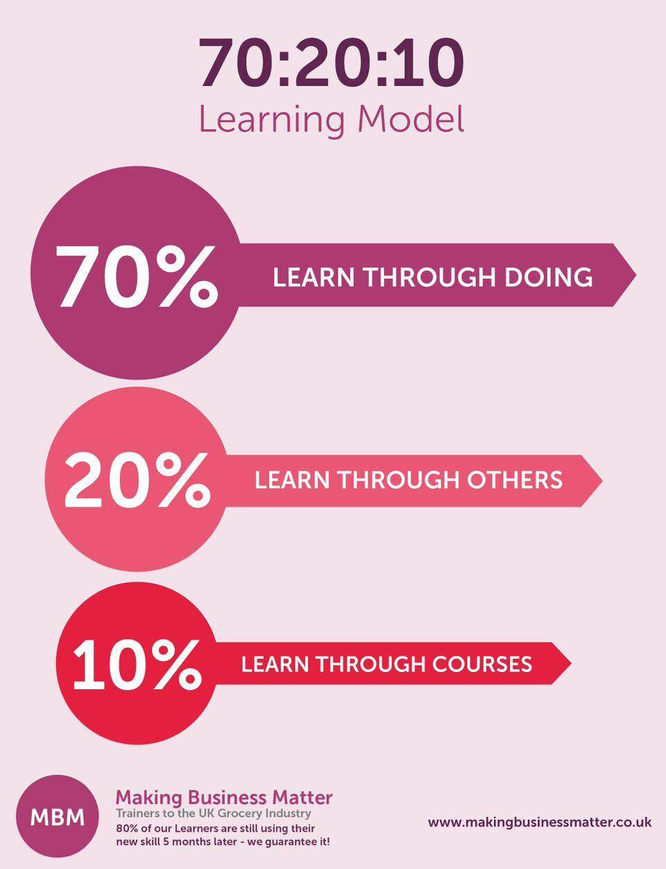 This model is designed to help ones learning.