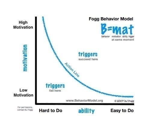 Fogg Behaviour Model motivation / ability by BJ Fogg