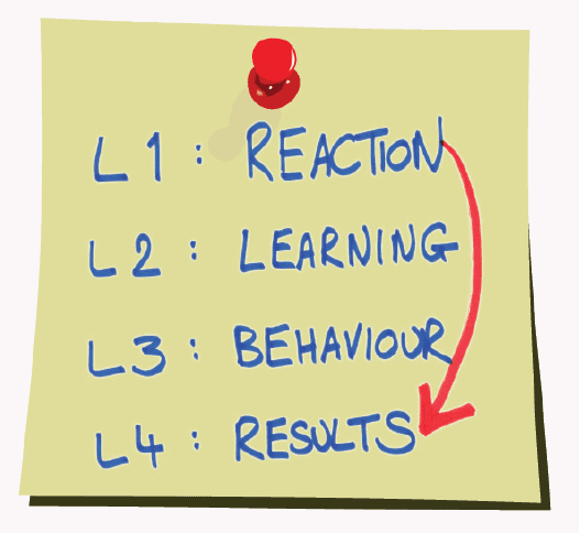 L1 Reaction, L2 Learning, L3 Behaviour, L4 Results Pinned note, Training evaluation results