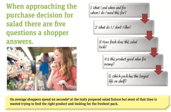 girl thinking what to purchase, when approaching the purchase decision for salad there are five questions a shopper answers