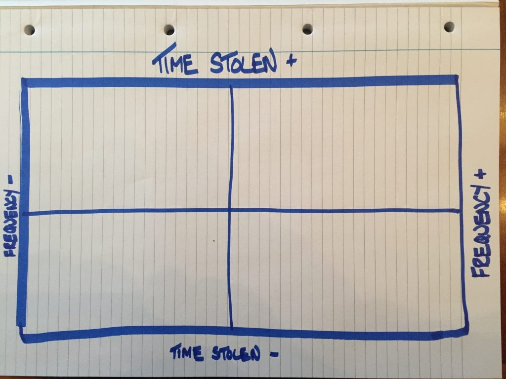 Time Stolen HRTime Frequency chart