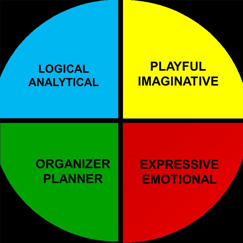 HBDI Quadrants Image - MBM Training Provider