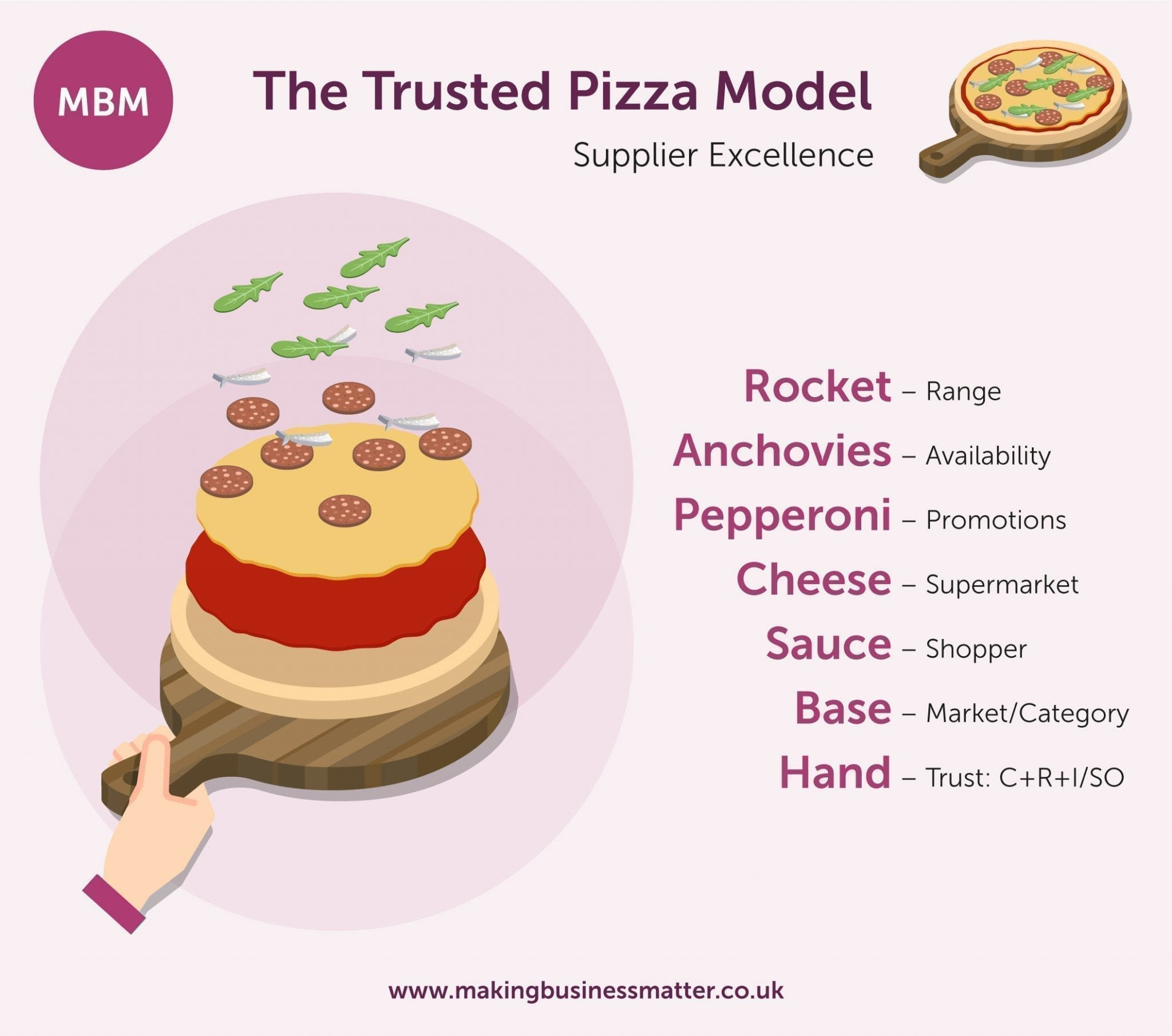 The Trusted Pizza Model showing ingredients