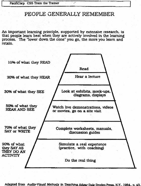 Learning Pyramid People Generally Remember (Use brain friendly learning) - MBM Training Provider