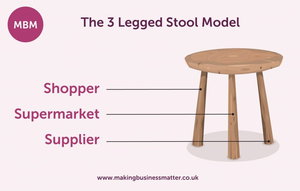 The 3 legged stool model explanation