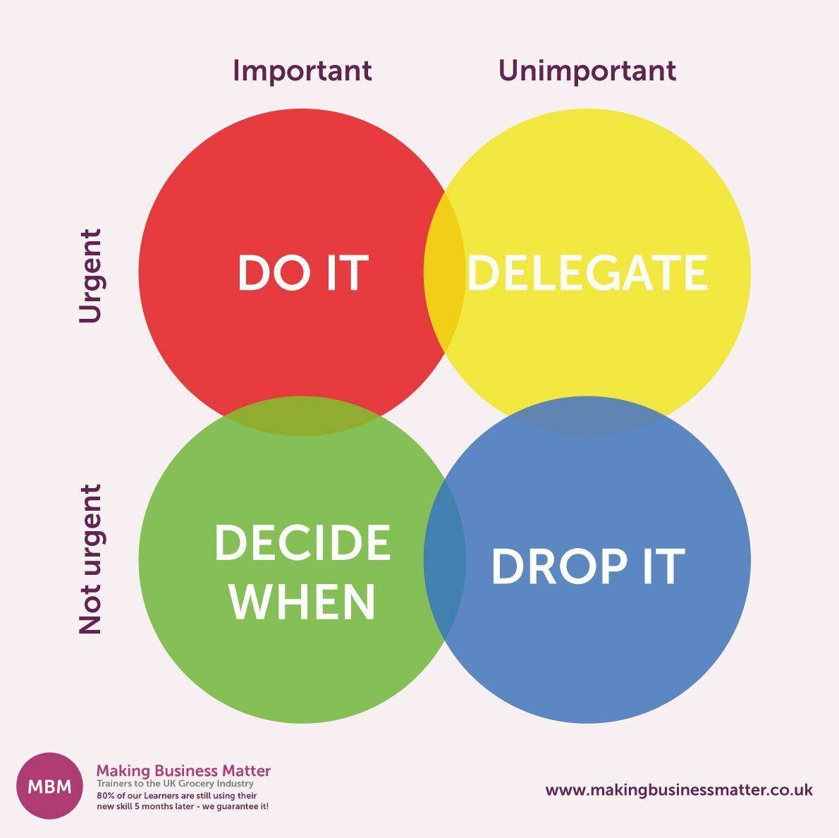 The time management chart explained, this information will help you manage time effectively