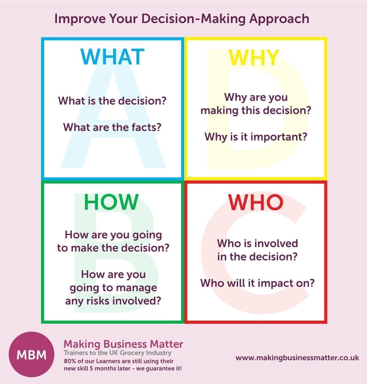 What, How, Who, Why, Improve Your Decision-Making Approach