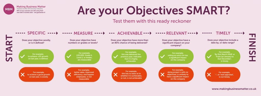 Are Your Objectives SMART Chart by MBM Making Business Matter