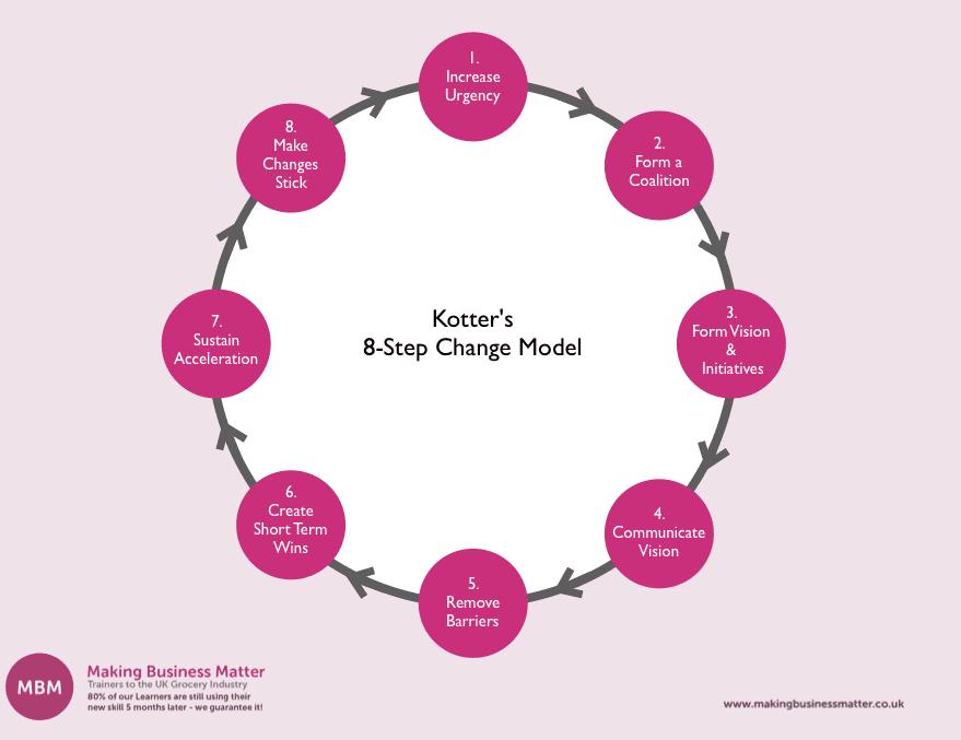Workflow of Kotter's 8-Step Change Model
