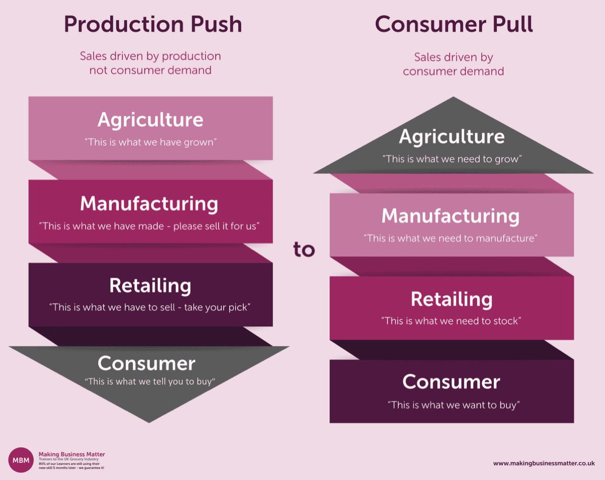 procurement category management chart explaining Production Push and Consumer Pull