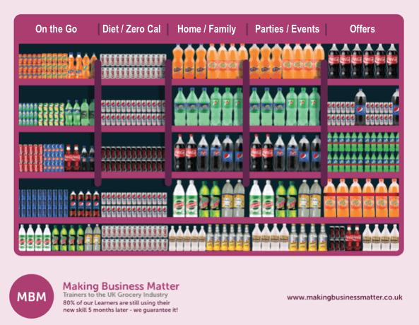 Different sodas categorized in a shelf