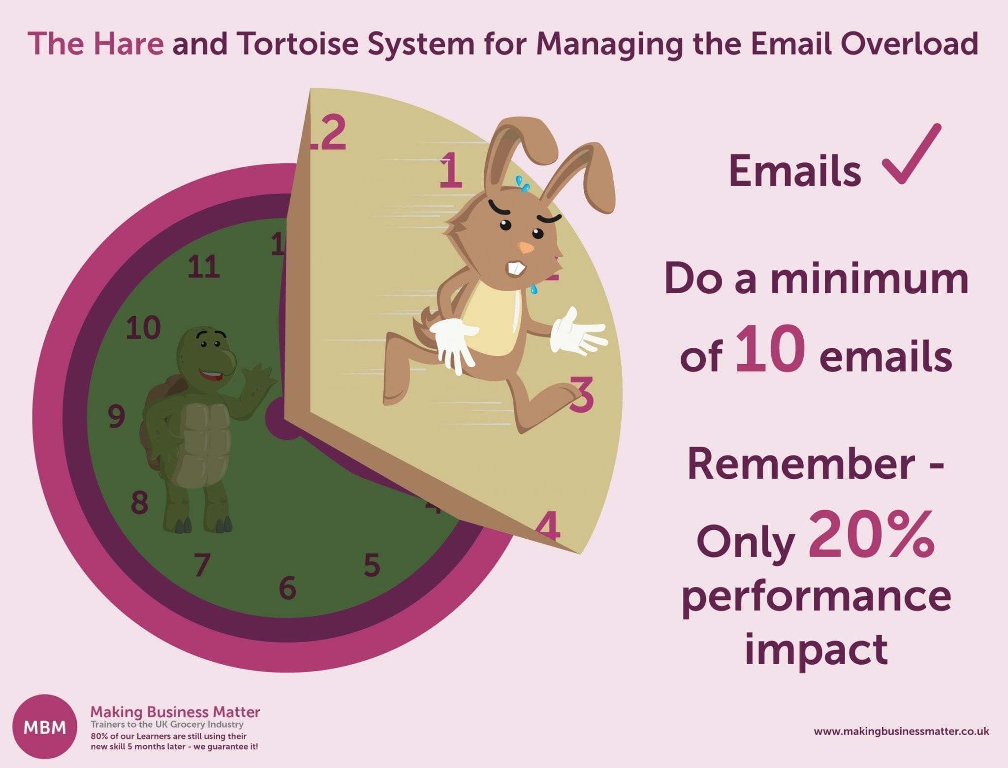 "An infographic of ""The Hare and Tortoise System for Managing the Email Overload"""