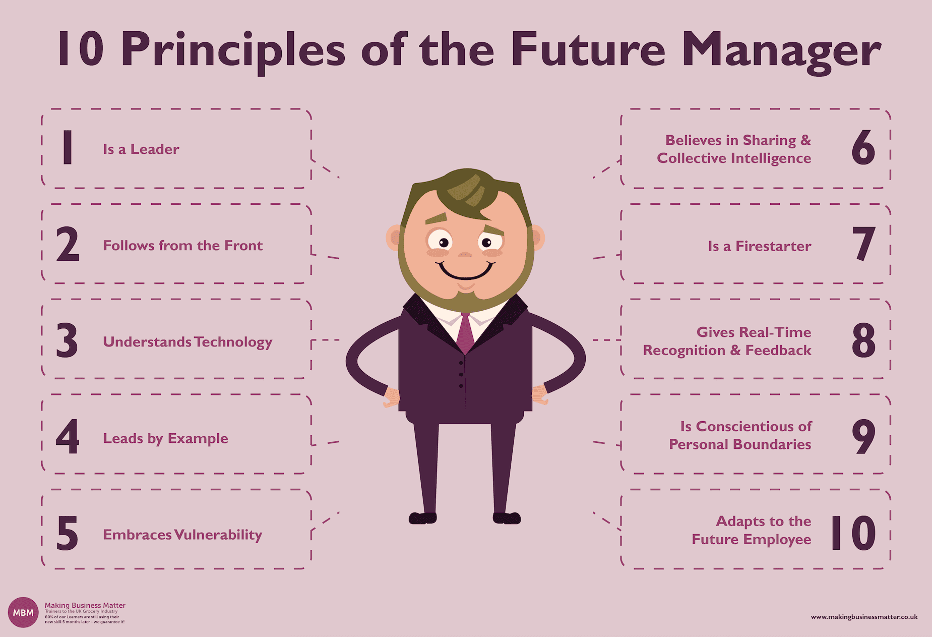List of 10 Principles of the Future Manager