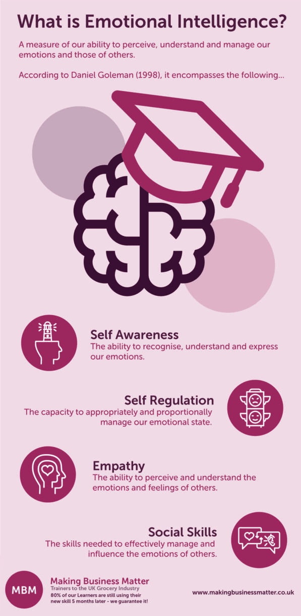 MBM infographic title What is Emotional intelligence?