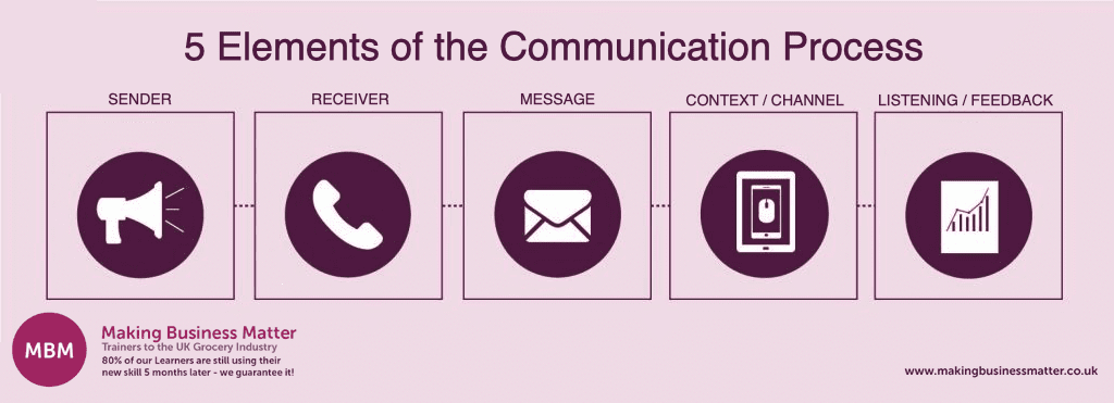 visualisation of the 5 Elements of the communication process