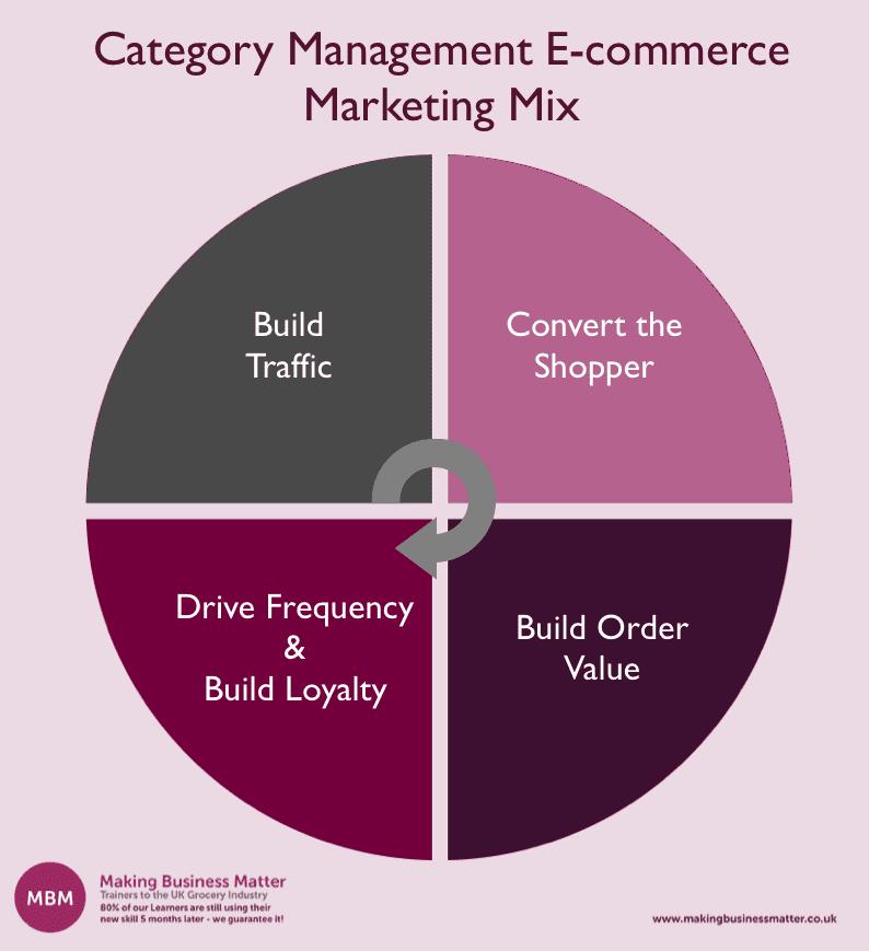Chart of Category Management e-commerce, marketing mix