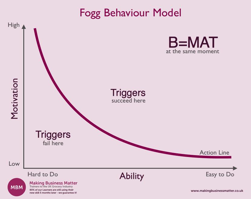 Fogg Behaviour Model Graph Explained