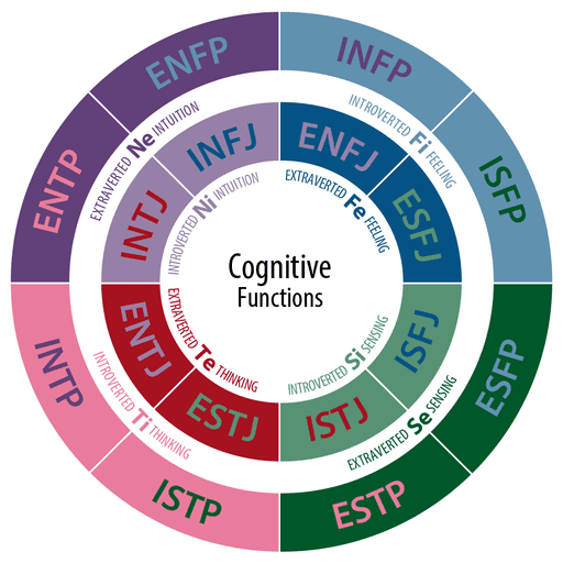Personality Test Graph