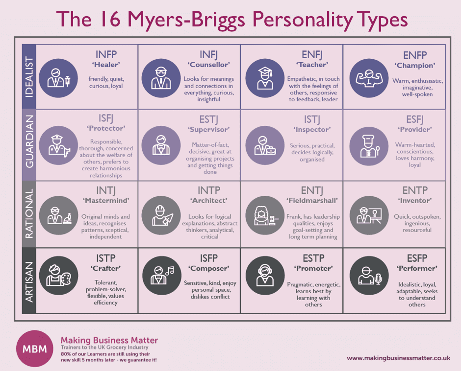 Table split into 16 to show the different Myers-Briggs Personality Types