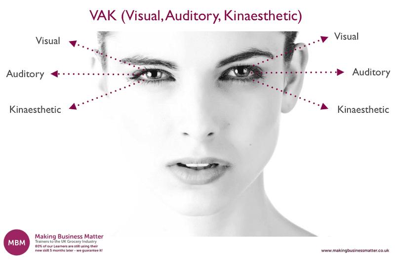 VAK, Visual, Auditory, Kinaesthetic Chart