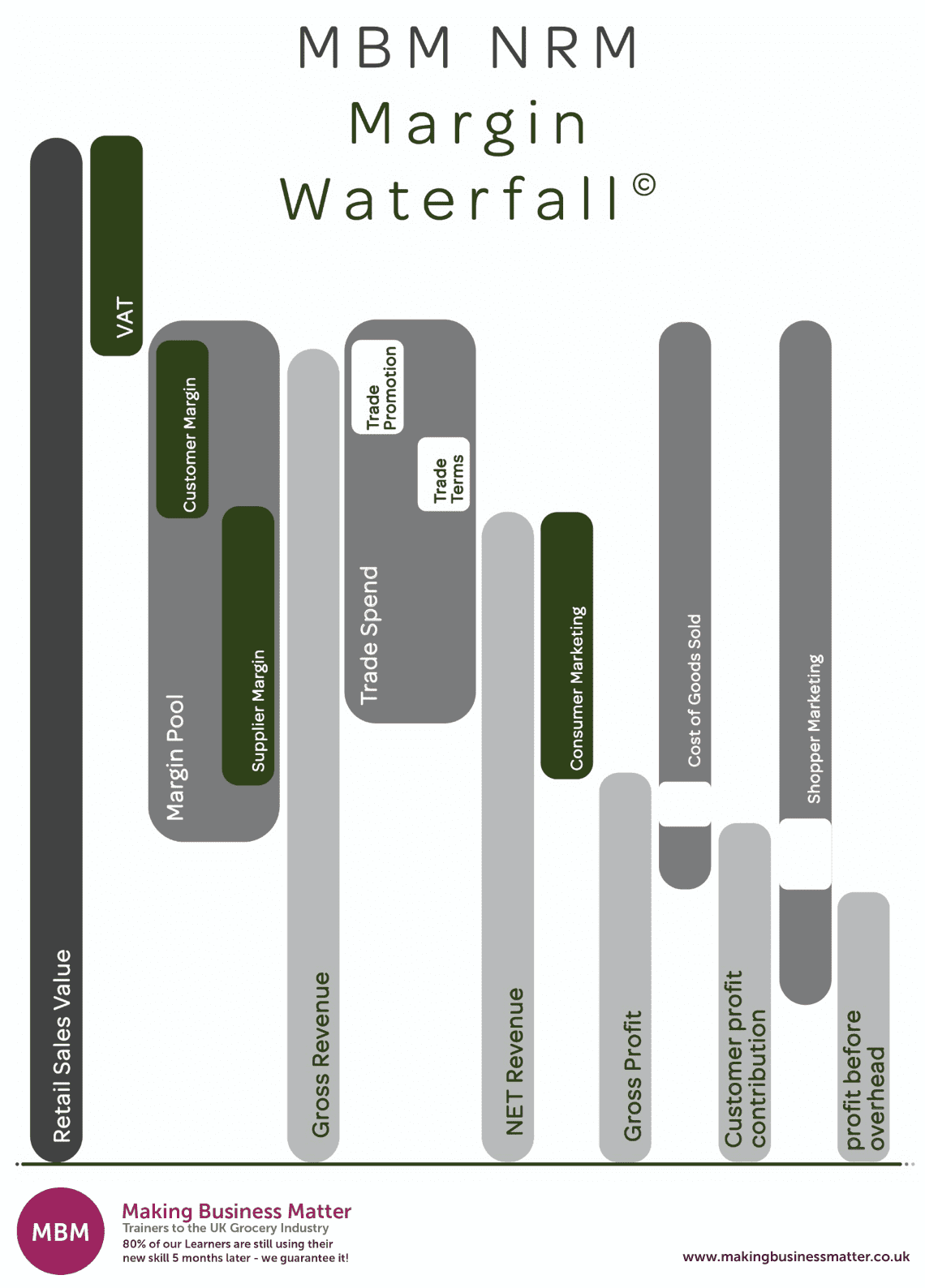 NRM Margin Waterfall chart, Net Revenue Management, NRM