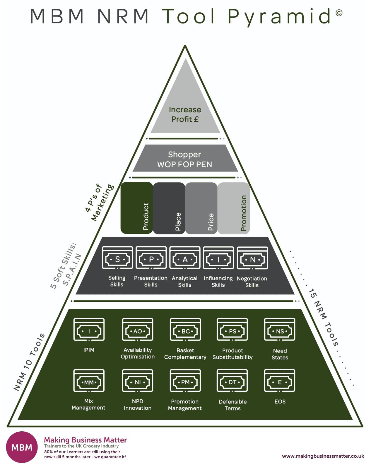 MBM NRM Tool Pyramid, , Net Revenue Management, NRM